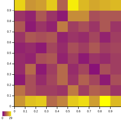 A Heatmap rendered using purple and yellow cells.
