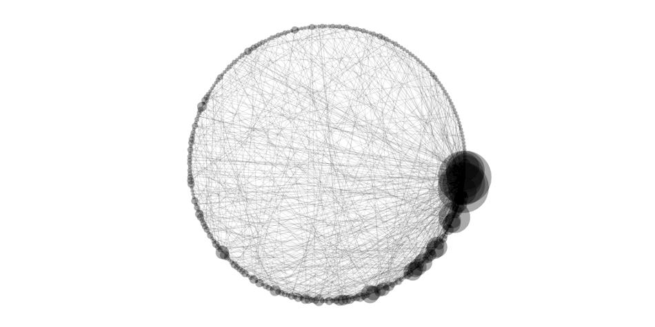 Preferential Attachment Network